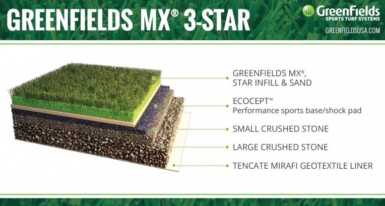 Greenfields New Synthetic Turf Performs More Like Grass